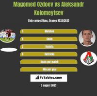 Magomed Ozdoev vs Aleksandr Kolomeytsev h2h player stats