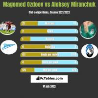 Magomed Ozdoev vs Aleksey Miranchuk h2h player stats