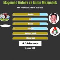 Magomed Ozdoev vs Anton Miranchuk h2h player stats