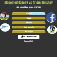 Magomed Ozdoev vs Artem Kulishev h2h player stats