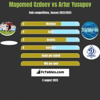 Magomed Ozdoev vs Artur Yusupov h2h player stats