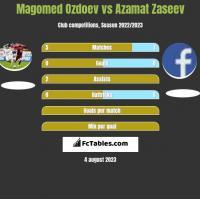 Magomed Ozdoev vs Azamat Zaseev h2h player stats