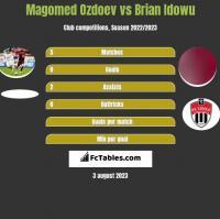 Magomed Ozdoev vs Brian Idowu h2h player stats