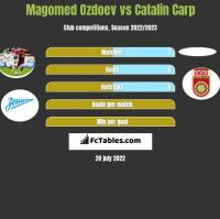Magomed Ozdoev vs Catalin Carp h2h player stats