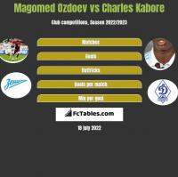 Magomed Ozdoev vs Charles Kabore h2h player stats