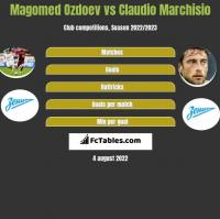 Magomed Ozdoev vs Claudio Marchisio h2h player stats
