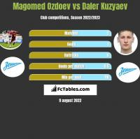 Magomed Ozdoev vs Daler Kuzyaev h2h player stats