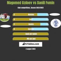 Magomed Ozdoev vs Daniil Fomin h2h player stats