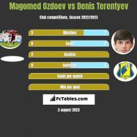 Magomed Ozdoev vs Denis Terentyev h2h player stats