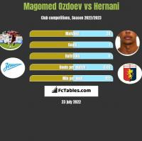 Magomed Ozdoev vs Hernani h2h player stats