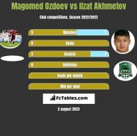 Magomed Ozdoev vs Ilzat Akhmetov h2h player stats
