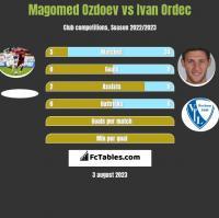 Magomed Ozdoev vs Ivan Ordec h2h player stats
