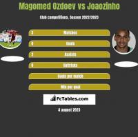 Magomed Ozdoev vs Joaozinho h2h player stats