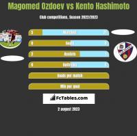 Magomed Ozdoev vs Kento Hashimoto h2h player stats