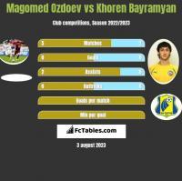 Magomed Ozdoev vs Khoren Bayramyan h2h player stats