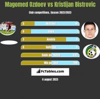 Magomed Ozdoev vs Kristijan Bistrovic h2h player stats