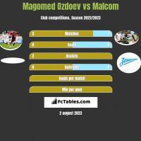 Magomed Ozdoev vs Malcom h2h player stats