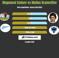 Magomed Ozdoev vs Matias Kranevitter h2h player stats