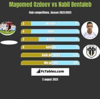 Magomed Ozdoev vs Nabil Bentaleb h2h player stats