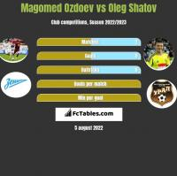 Magomed Ozdoev vs Oleg Shatov h2h player stats