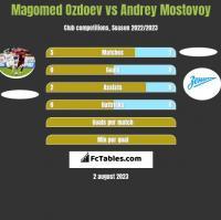 Magomed Ozdoev vs Andrey Mostovoy h2h player stats