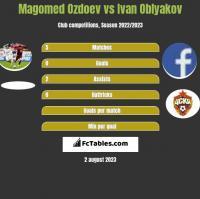 Magomed Ozdoev vs Ivan Oblyakov h2h player stats