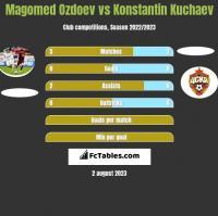 Magomed Ozdoev vs Konstantin Kuchaev h2h player stats