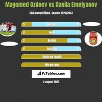 Magomed Ozdoev vs Danila Emelyanov h2h player stats