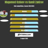 Magomed Ozdoev vs Kamil Zakirov h2h player stats