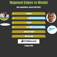 Magomed Ozdoev vs Wendel h2h player stats