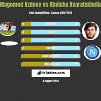 Magomed Ozdoev vs Khvicha Kvaratskhelia h2h player stats