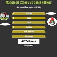 Magomed Ozdoev vs Daniil Kulikov h2h player stats