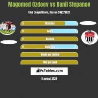 Magomed Ozdoev vs Danil Stepanov h2h player stats