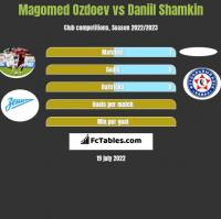 Magomed Ozdoev vs Daniil Shamkin h2h player stats