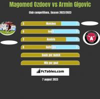 Magomed Ozdoev vs Armin Gigovic h2h player stats