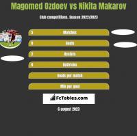 Magomed Ozdoev vs Nikita Makarov h2h player stats