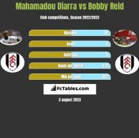 Mahamadou Diarra vs Bobby Reid h2h player stats