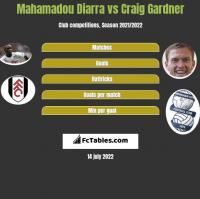 Mahamadou Diarra vs Craig Gardner h2h player stats