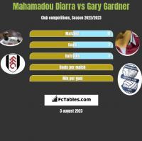 Mahamadou Diarra vs Gary Gardner h2h player stats