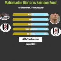Mahamadou Diarra vs Harrison Reed h2h player stats