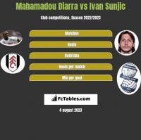 Mahamadou Diarra vs Ivan Sunjic h2h player stats
