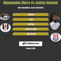 Mahamadou Diarra vs Joshua Onomah h2h player stats