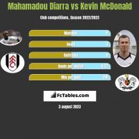 Mahamadou Diarra vs Kevin McDonald h2h player stats