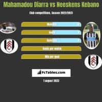 Mahamadou Diarra vs Neeskens Kebano h2h player stats