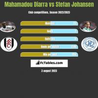 Mahamadou Diarra vs Stefan Johansen h2h player stats