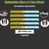 Mahamadou Diarra vs Tom Cairney h2h player stats