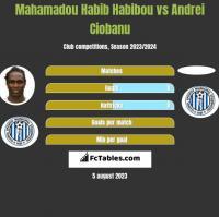 Mahamadou Habib Habibou vs Andrei Ciobanu h2h player stats