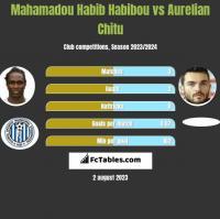 Mahamadou Habib Habibou vs Aurelian Chitu h2h player stats