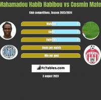 Mahamadou Habib Habibou vs Cosmin Matei h2h player stats