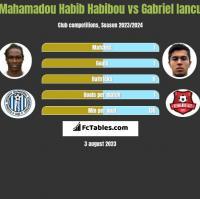 Mahamadou Habib Habibou vs Gabriel Iancu h2h player stats